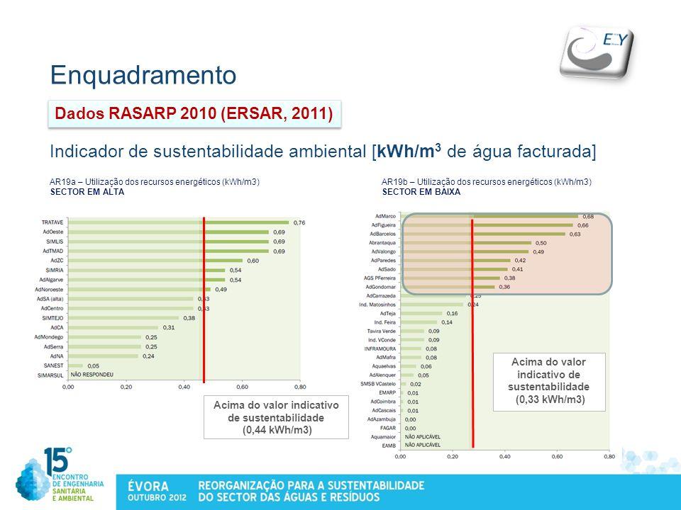 Enquadramento Dados RASARP 2010 (ERSAR, 2011) Indicador de sustentabilidade ambiental [kWh/m3 de água facturada]